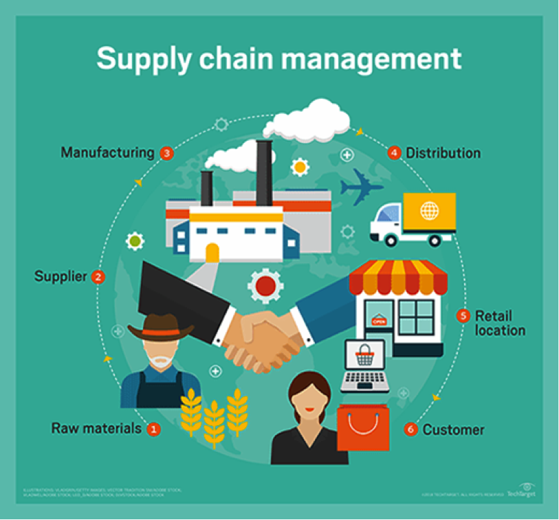 SupplyChain-1